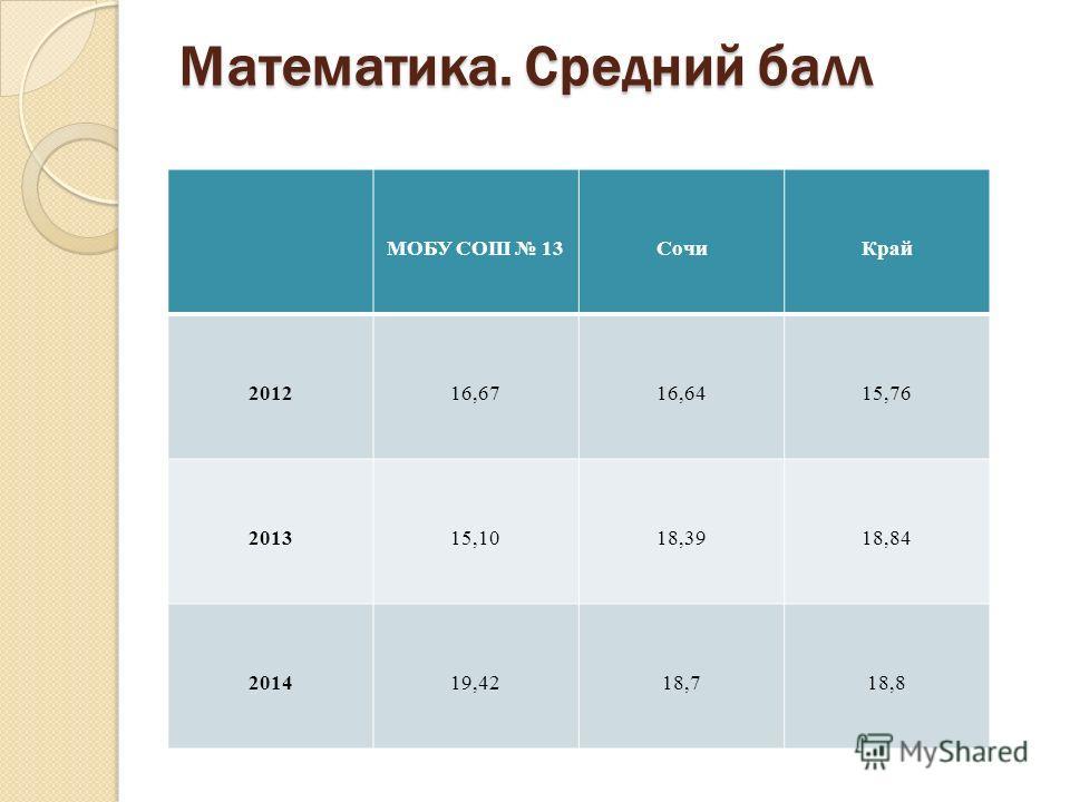 Математика. Средний балл МОБУ СОШ 13Сочи Край 201216,6716,6415,76 201315,1018,3918,84 201419,4218,718,8