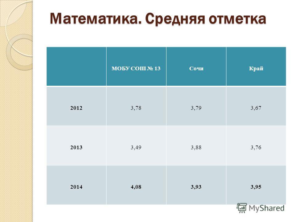 Математика. Средняя отметка МОБУ СОШ 13Сочи Край 20123,783,793,67 20133,493,883,76 20144,083,933,95