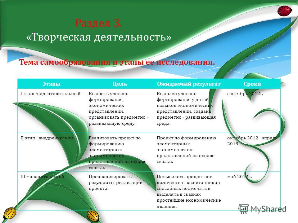 Тема самообразования и этапы ее исследования. Раздел 3. «Творческая деятельность» Этапы ЦельОжидаемый результат Сроки I этап -подготовительный Выявить уровень формирования экономических представлений, организовать предметно – развивающую среду. Выявл