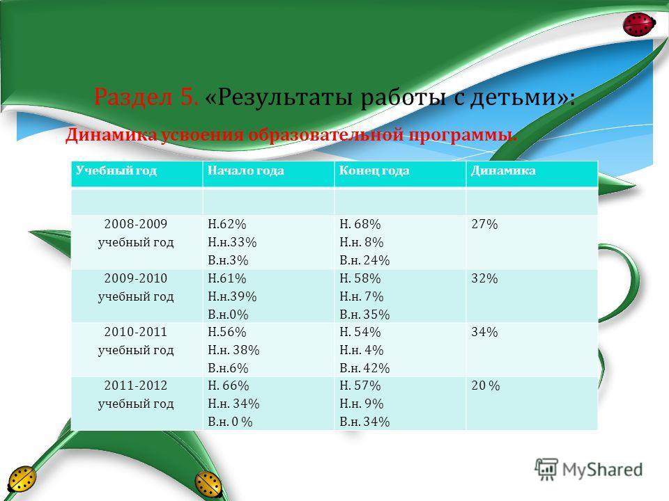 Динамика усвоения образовательной программы. Раздел 5. «Результаты работы с детьми»: Учебный год Начало года Конец года Динамика 2008-2009 учебный год Н.62% Н.н.33% В.н.3% Н. 68% Н.н. 8% В.н. 24% 27% 2009-2010 учебный год Н.61% Н.н.39% В.н.0% Н. 58%