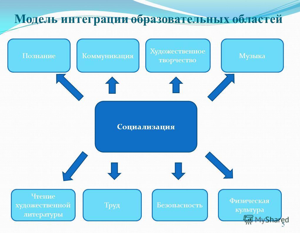 Модель интеграции образовательных областей Социализация Физическая культура Музыка Художественное творчество Коммуникация Познание Безопасность Чтение художественной литературы 5 Труд
