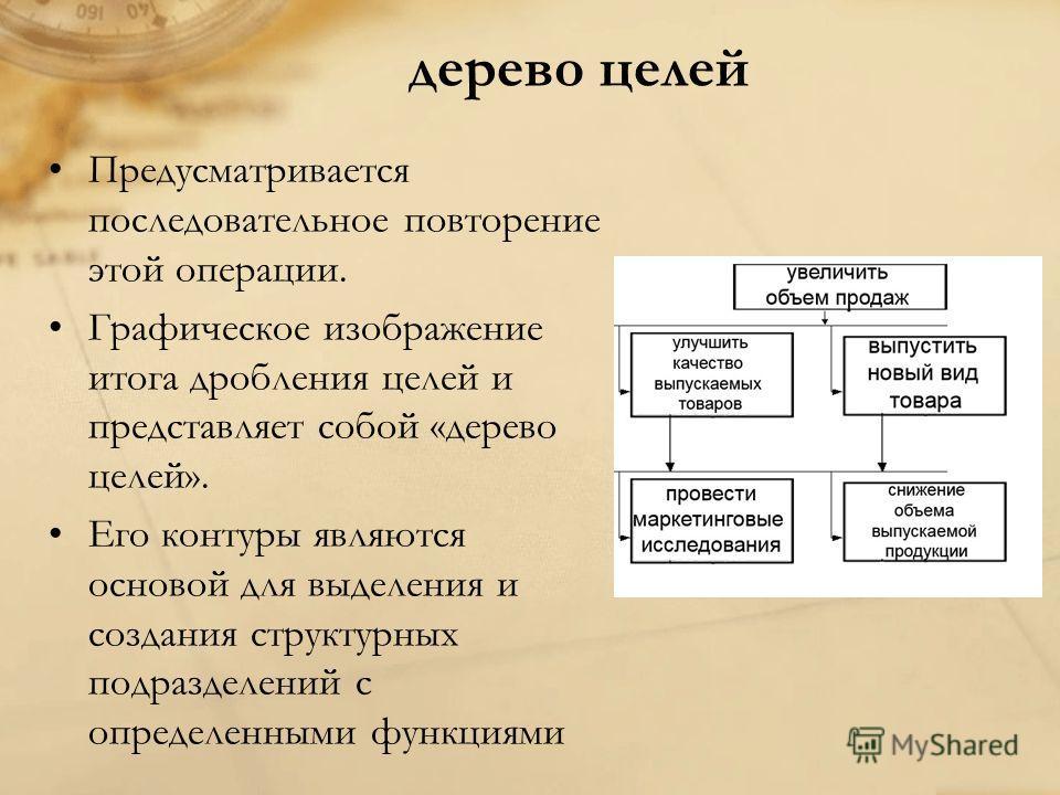 дерево целей Предусматривается последовательное повторение этой операции. Графическое изображение итога дробления целей и представляет собой «дерево целей». Его контуры являются основой для выделения и создания структурных подразделений с определенны