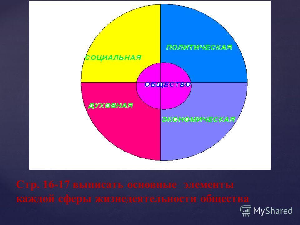 Стр. 16-17 выписать основные элементы каждой сферы жизнедеятельности общества
