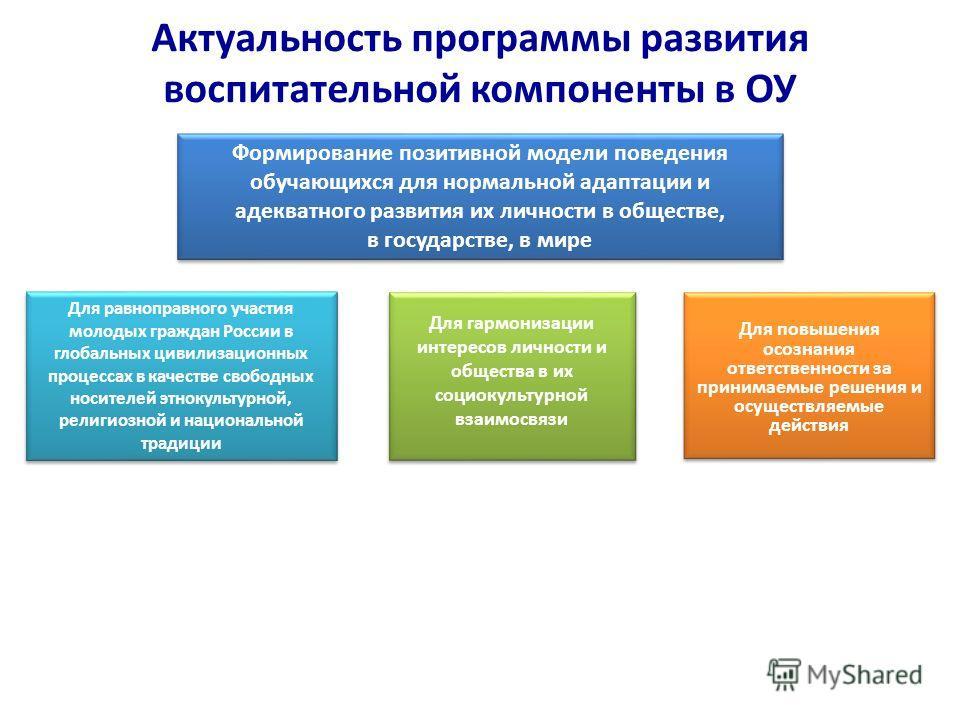 Актуальность программы развития воспитательной компоненты в ОУ Для повышения осознания ответственности за принимаемые решения и осуществляемые действия Формирование позитивной модели поведения обучающихся для нормальной адаптации и адекватного развит