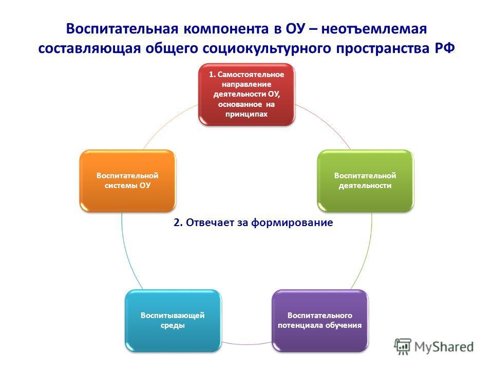 Воспитательная компонента в ОУ – неотъемлемая составляющая общего социокультурного пространства РФ 1. Самостоятельное направление деятельности ОУ, основанное на принципах Воспитательной деятельности Воспитательного потенциала обучения Воспитывающей с