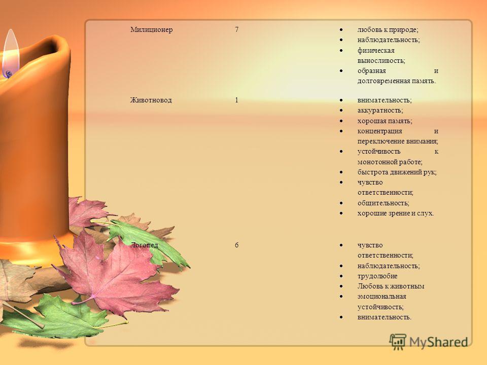 Милиционер 7 любовь к природе; наблюдательность; физическая выносливость; образная и долговременная память. Животновод 1 внимательность; аккуратность; хорошая память; концентрация и переключение внимания; устойчивость к монотонной работе; быстрота дв
