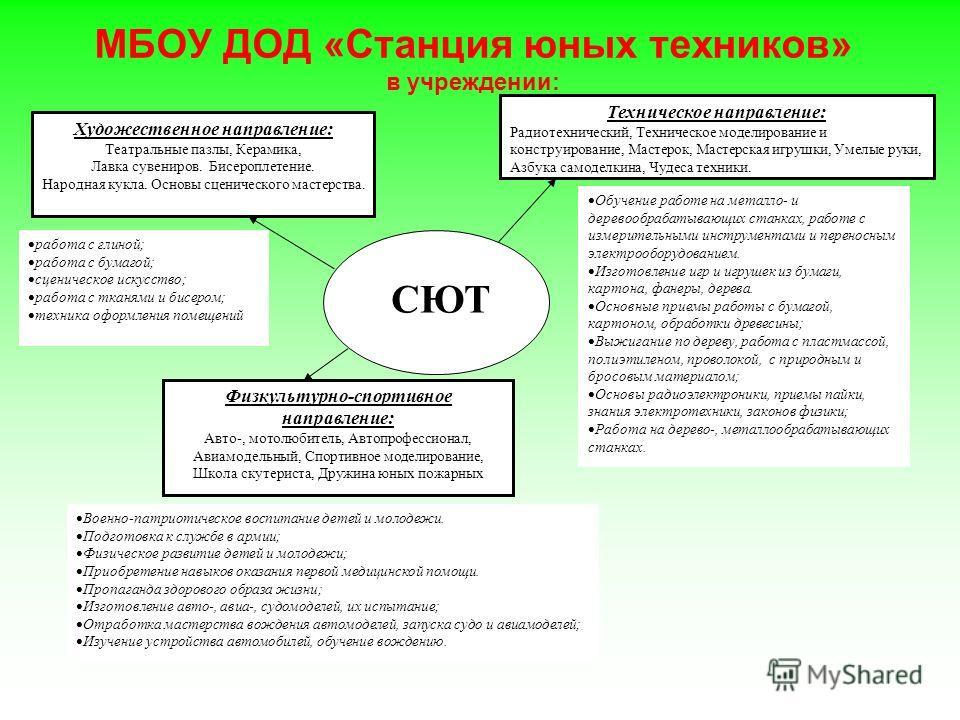 МБОУ ДОД «Станция юных техников»