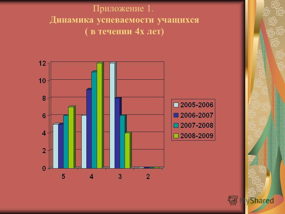 Приложение 1. Динамика успеваемости учащихся ( в течении 4 х лет)