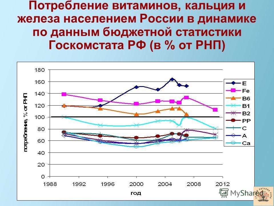 Потребление витаминов, кальция и железа населением России в динамике по данным бюджетной статистики Госкомстата РФ (в % от РНП)
