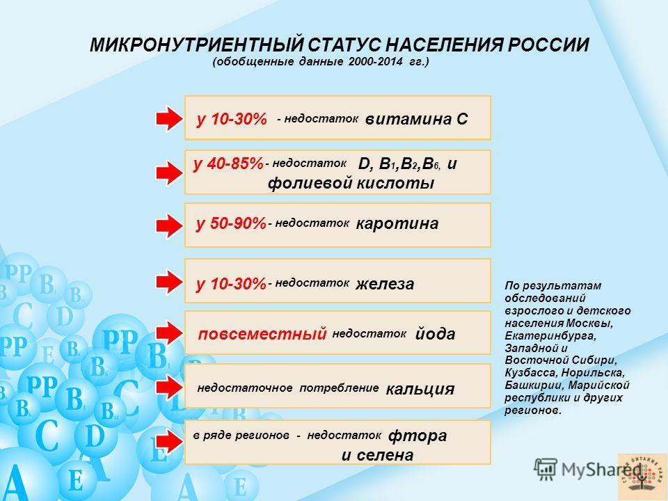 МИКРОНУТРИЕНТНЫЙ СТАТУС НАСЕЛЕНИЯ РОССИИ (обобщенные данные 2000-2014 гг.) у 10-30% - недостаток витамина С у 10-30% - недостаток железа у 50-90% - недостаток каротина недостаточное потребление кальция в ряде регионов - недостаток фтора и селена повс