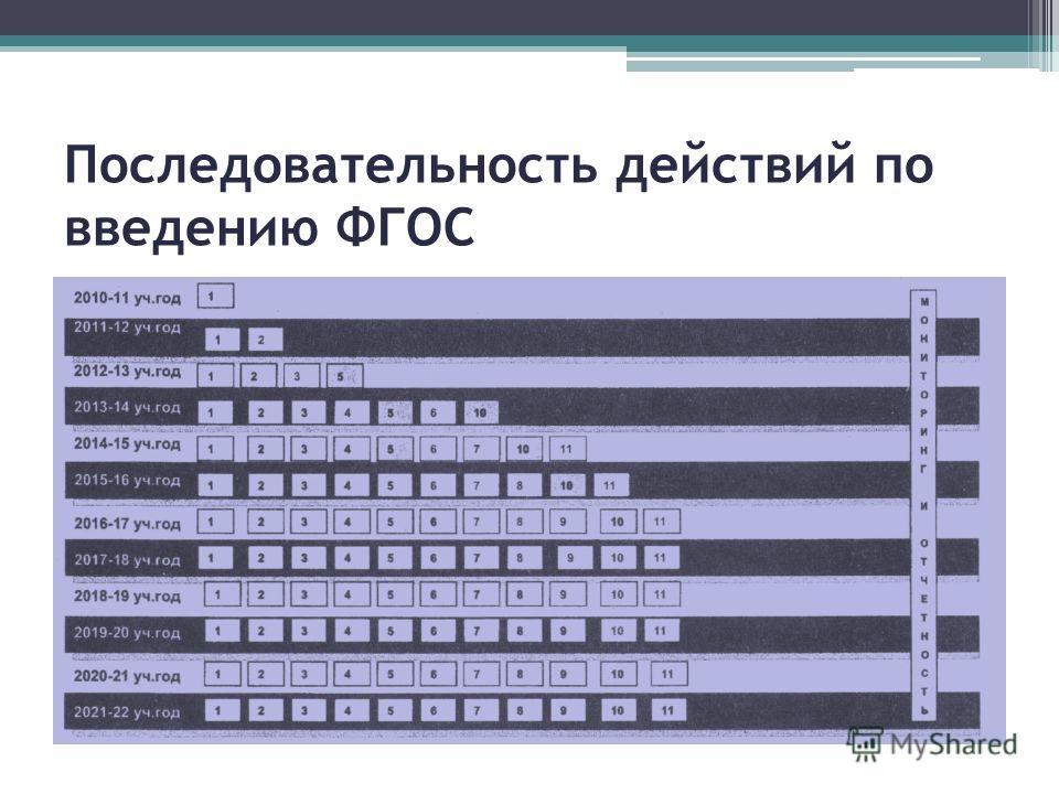 Последовательность действий по введению ФГОС