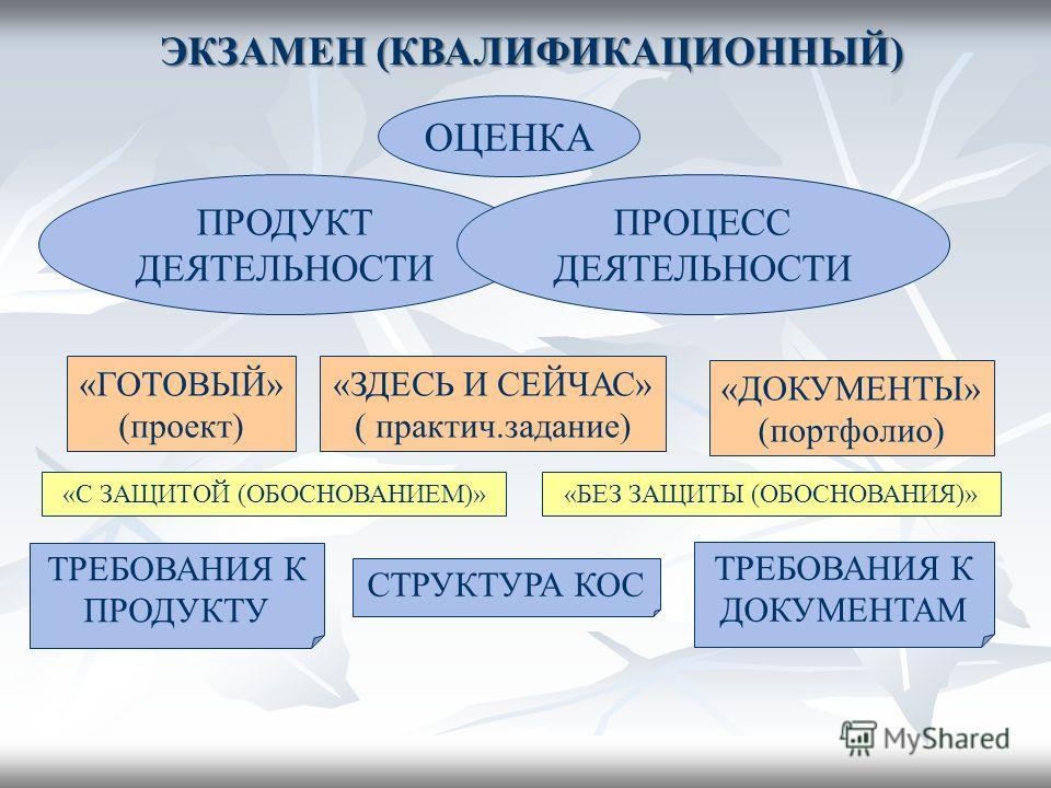 ЭКЗАМЕН (КВАЛИФИКАЦИОННЫЙ) ПРОДУКТ ДЕЯТЕЛЬНОСТИ ОЦЕНКА ПРОЦЕСС ДЕЯТЕЛЬНОСТИ «ГОТОВЫЙ» (проект) «ЗДЕСЬ И СЕЙЧАС» ( практич.задание) «ДОКУМЕНТЫ» (портфолио) «С ЗАЩИТОЙ (ОБОСНОВАНИЕМ)»«БЕЗ ЗАЩИТЫ (ОБОСНОВАНИЯ)» СТРУКТУРА КОС ТРЕБОВАНИЯ К ПРОДУКТУ ТРЕБОВ
