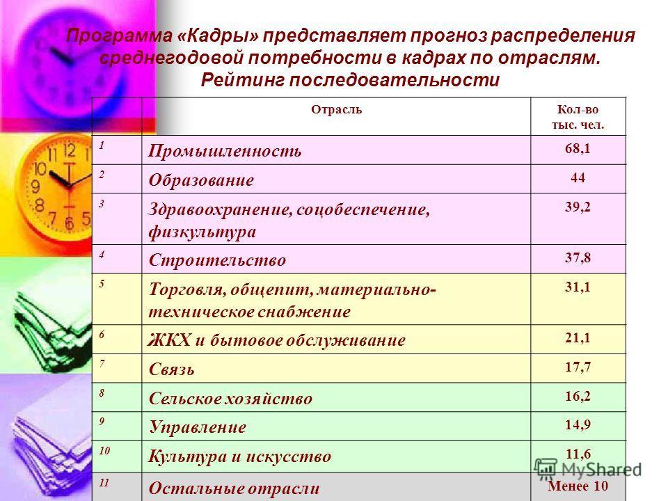 Программа «Кадры» представляет прогноз распределения среднегодовой потребности в кадрах по отраслям. Рейтинг последовательности Отрасль Кол-во тыс. чел. 1 Промышленность 68,1 2 Образование 44 3 Здравоохранение, соцобеспечение, физкультура 39,2 4 Стро