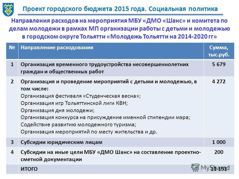 Проект городского бюджета 2015 года. Социальная политика Направления расходов на мероприятия МБУ «ДМО «Шанс» и комитета по делам молодежи в рамках МП организации работы с детьми и молодежью в городском округе Тольятти «Молодежь Тольятти на 2014-2020