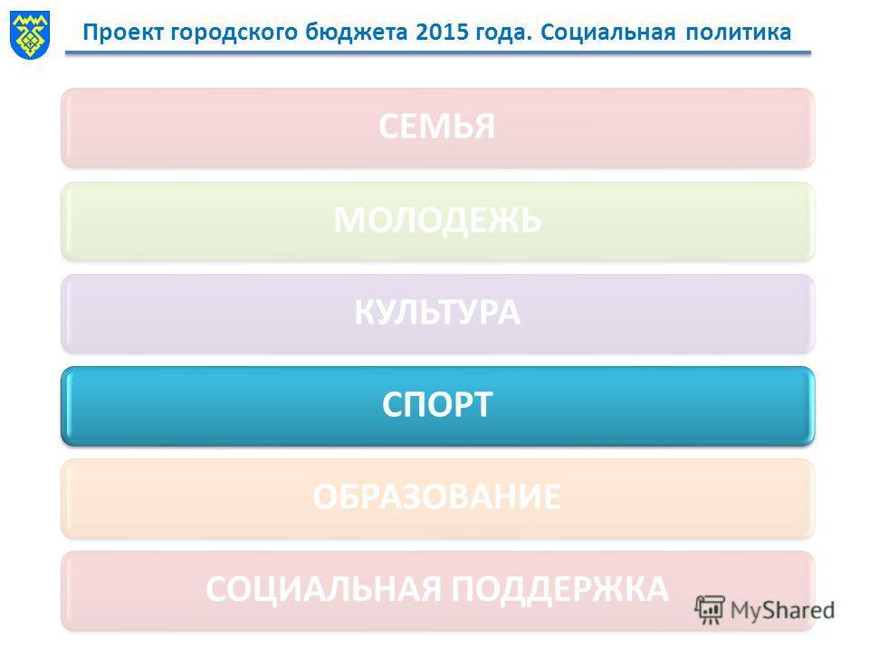 Проект городского бюджета 2015 года. Социальная политика СЕМЬЯМОЛОДЕЖЬКУЛЬТУРАСПОРТОБРАЗОВАНИЕСОЦИАЛЬНАЯ ПОДДЕРЖКА