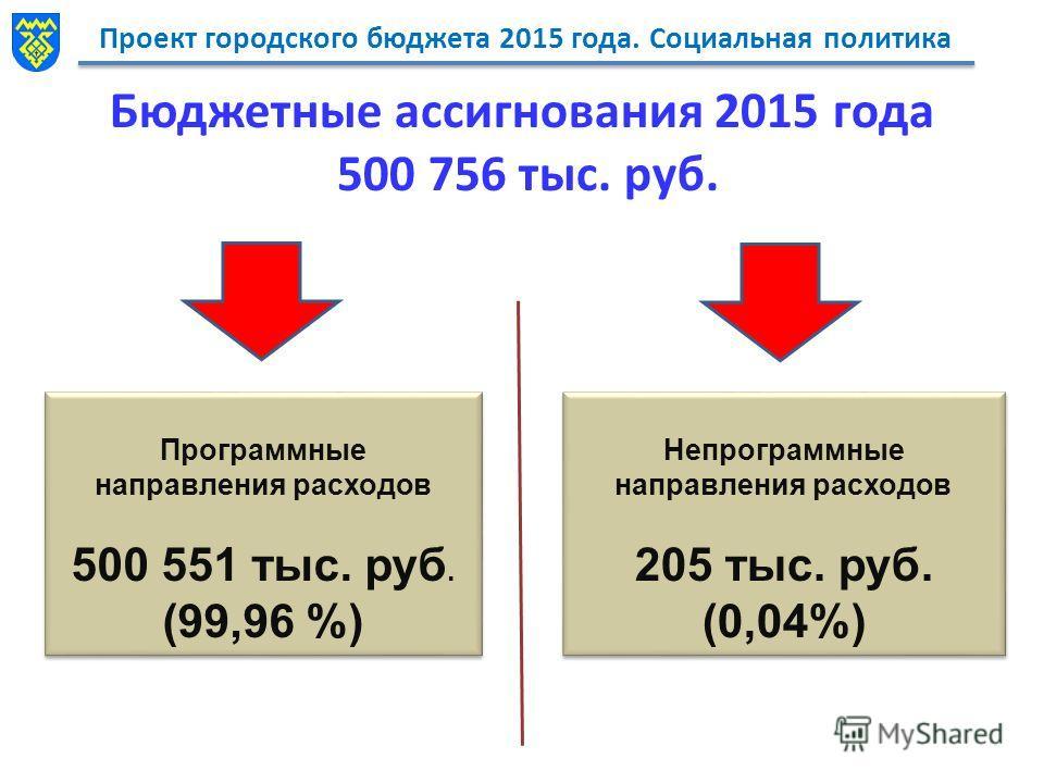 Проект городского бюджета 2015 года. Социальная политика Бюджетные ассигнования 2015 года 500 756 тыс. руб. Программные направления расходов 500 551 тыс. руб. (99,96 %) Программные направления расходов 500 551 тыс. руб. (99,96 %) Непрограммные направ