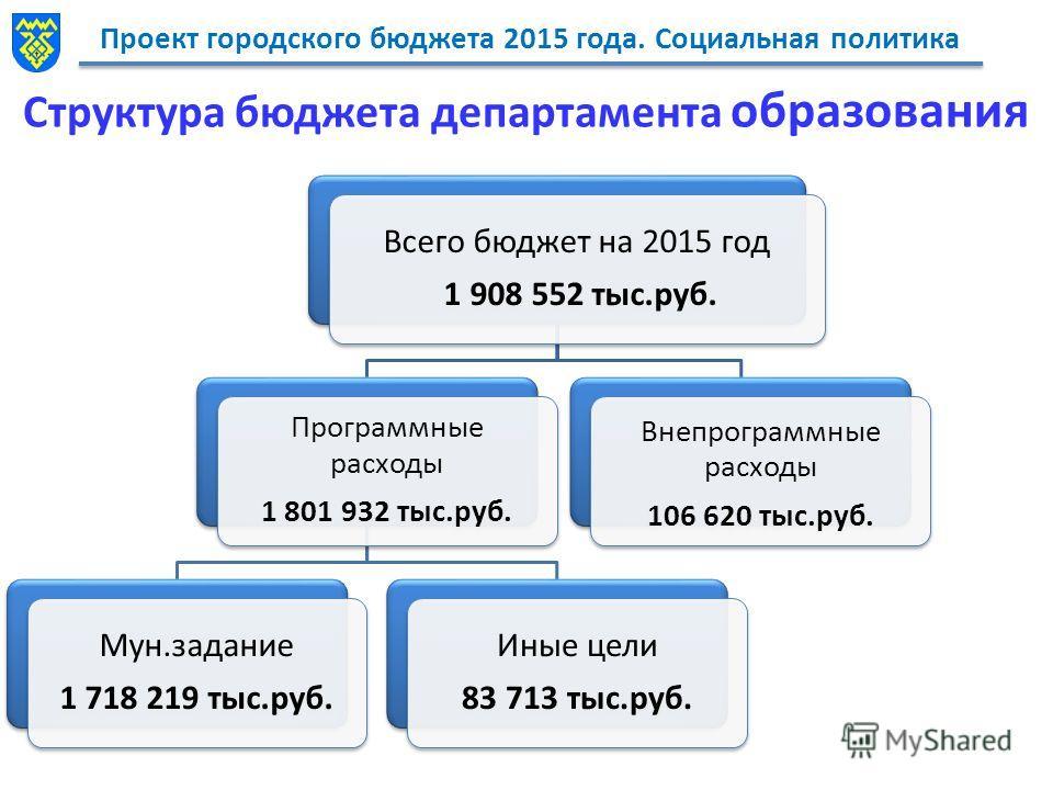 Проект городского бюджета 2015 года. Социальная политика Структура бюджета департамента образования Всего бюджет на 2015 год 1 908 552 тыс.руб. Программные расходы 1 801 932 тыс.руб. Мун.задание 1 718 219 тыс.руб. Иные цели 83 713 тыс.руб. Внепрограм
