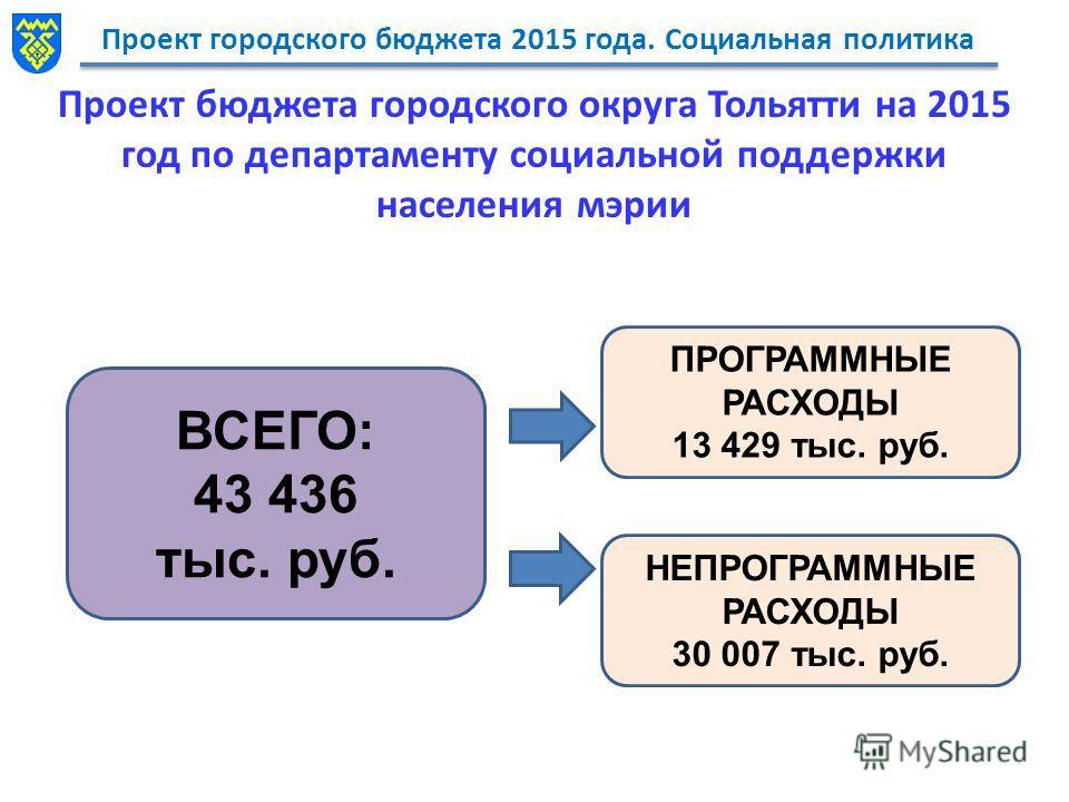 Проект городского бюджета 2015 года. Социальная политика Проект бюджета городского округа Тольятти на 2015 год по департаменту социальной поддержки населения мэрии ВСЕГО: 43 436 тыс. руб. ПРОГРАММНЫЕ РАСХОДЫ 13 429 тыс. руб. НЕПРОГРАММНЫЕ РАСХОДЫ 30