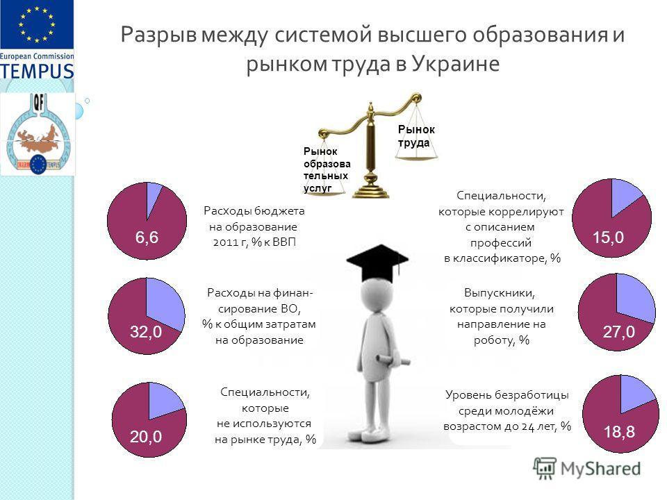 Разрыв между системой высшего образования и рынком труда в Украине Расходы бюджета на образование 2011 г, % к ВВП 6,6 32,0 20,0 15,0 18,8 27,0 Расходы на финан- сирование ВО, % к общим затратам на образование Специальности, которые не используются на
