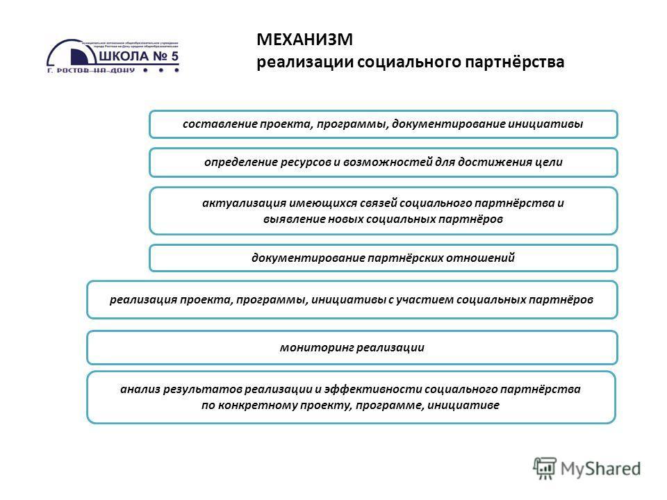 реализация проекта, программы, инициативы с участием социальных партнёров МЕХАНИЗМ реализации социального партнёрства составление проекта, программы, документирование инициативы мониторинг реализации определение ресурсов и возможностей для достижения