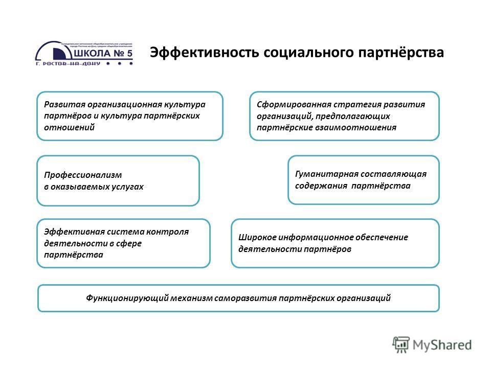 Эффективность социального партнёрства Развитая организационная культура партнёров и культура партнёрских отношений Сформированная стратегия развития организаций, предполагающих партнёрские взаимоотношения Профессионализм в оказываемых услугах Широкое