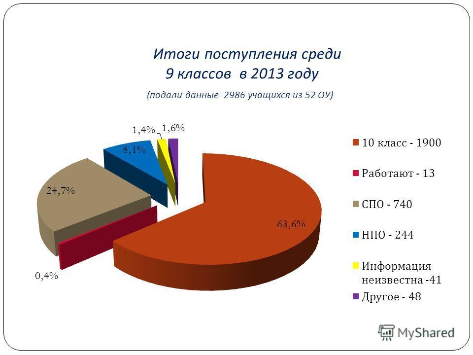 Итоги поступления среди 9 классов в 2013 году ( подали данные 2986 учащихся из 52 ОУ )