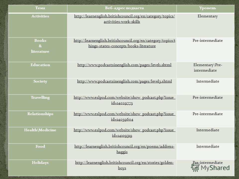 Тема Веб-адрес подкаста Уровень Activities http://learnenglish.britishcouncil.org/en/category/topics/ activities-work-skills Elementary Books & literature http://learnenglish.britishcouncil.org/en/category/topics/t hings-states-concepts/books-literat
