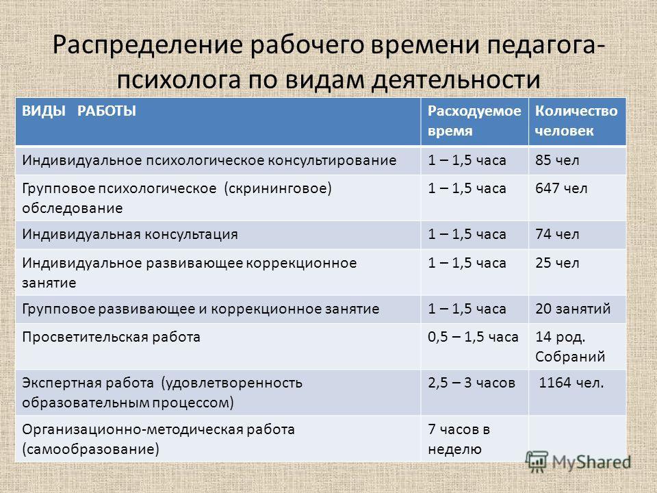 Распределение рабочего времени педагога- психолога по видам деятельности ВИДЫ РАБОТЫРасходуемое время Количество человек Индивидуальное психологическое консультирование 1 – 1,5 часа 85 чел Групповое психологическое (скрининговое) обследование 1 – 1,5