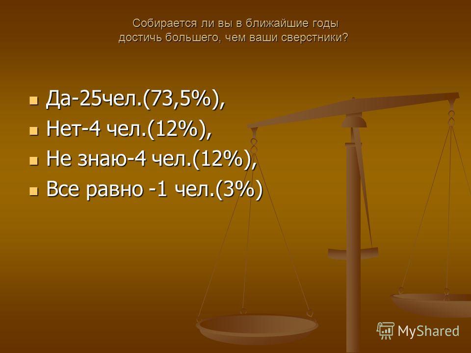 Собирается ли вы в ближайшие годы достичь большего, чем ваши сверстники? Собирается ли вы в ближайшие годы достичь большего, чем ваши сверстники? Да-25 чел.(73,5%), Да-25 чел.(73,5%), Нет-4 чел.(12%), Нет-4 чел.(12%), Не знаю-4 чел.(12%), Не знаю-4 ч