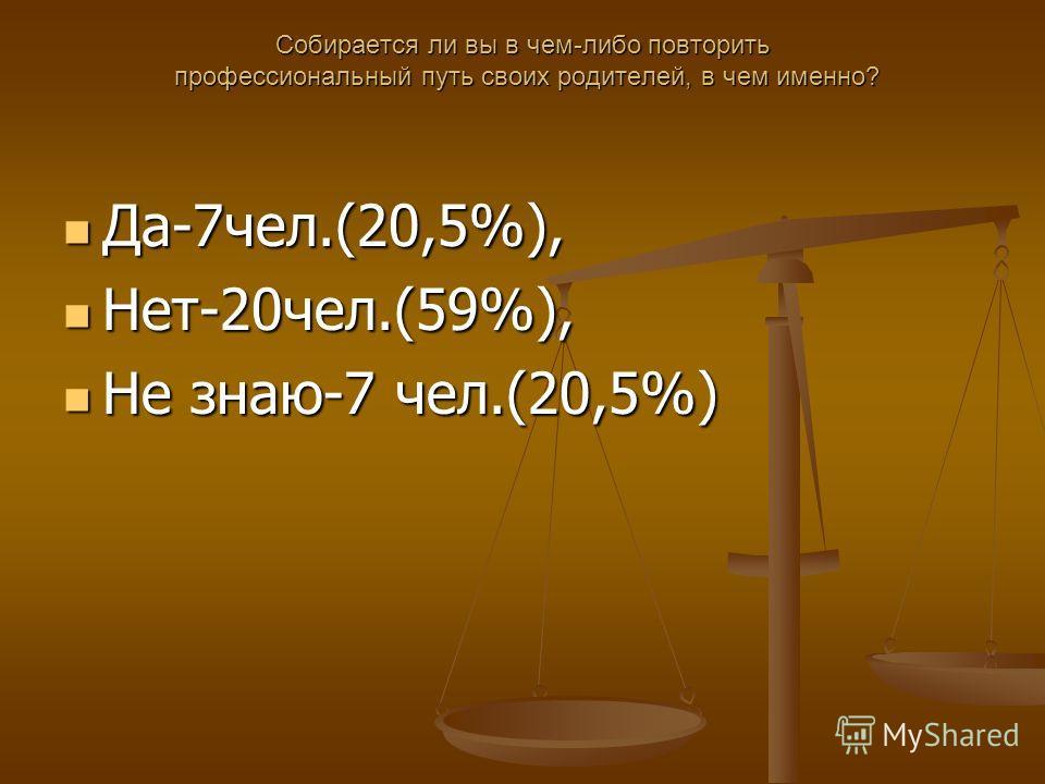 Собирается ли вы в чем-либо повторить профессиональный путь своих родителей, в чем именно? Да-7 чел.(20,5%), Да-7 чел.(20,5%), Нет-20 чел.(59%), Нет-20 чел.(59%), Не знаю-7 чел.(20,5%) Не знаю-7 чел.(20,5%)
