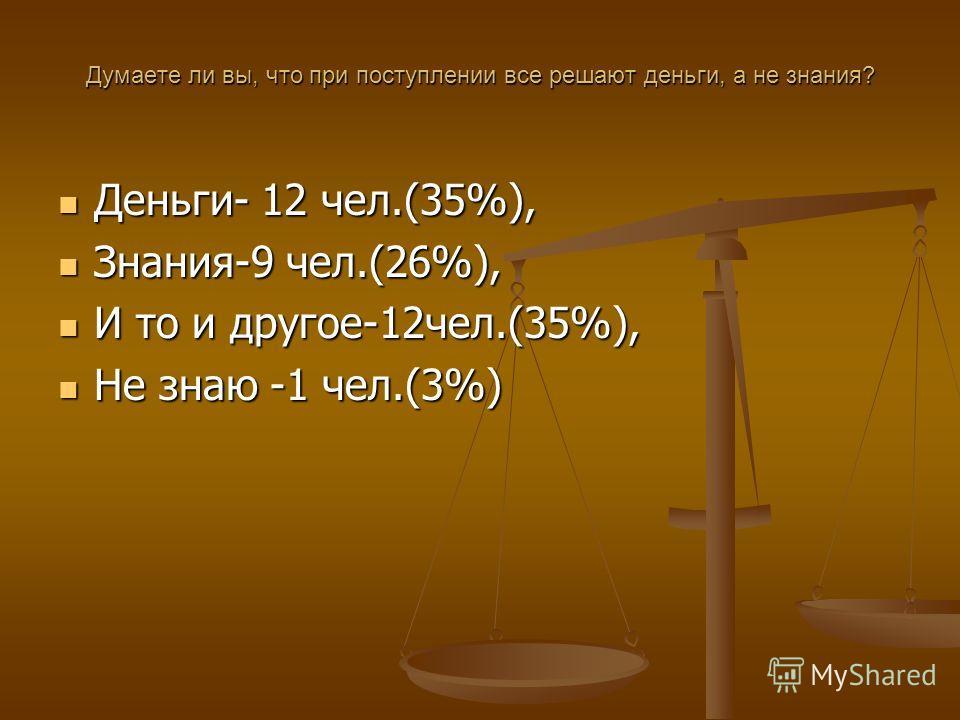 Думаете ли вы, что при поступлении все решают деньги, а не знания? Деньги- 12 чел.(35%), Деньги- 12 чел.(35%), Знания-9 чел.(26%), Знания-9 чел.(26%), И то и другое-12 чел.(35%), И то и другое-12 чел.(35%), Не знаю -1 чел.(3%) Не знаю -1 чел.(3%)