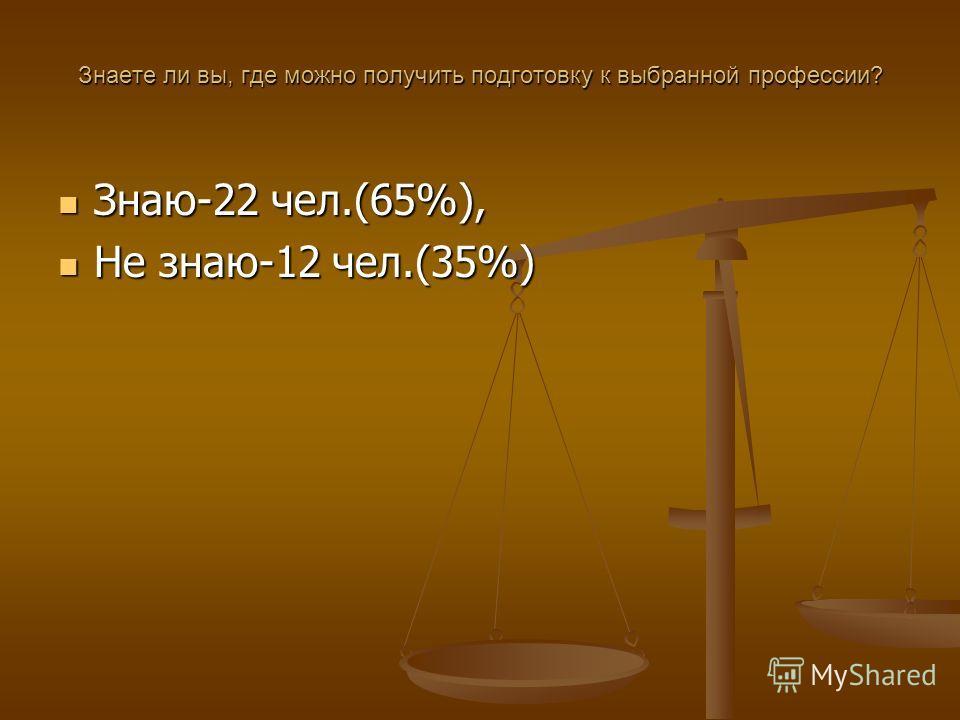 Знаете ли вы, где можно получить подготовку к выбранной профессии? Знаю-22 чел.(65%), Знаю-22 чел.(65%), Не знаю-12 чел.(35%) Не знаю-12 чел.(35%)