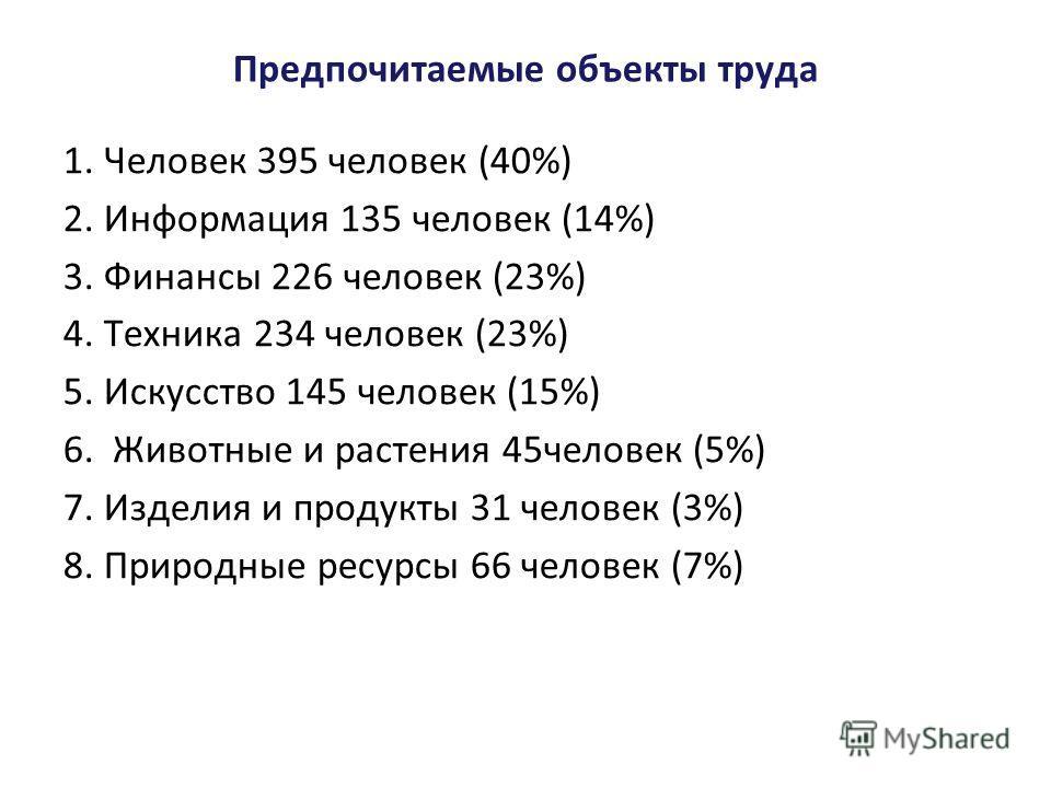 Предпочитаемые объекты труда 1. Человек 395 человек (40%) 2. Информация 135 человек (14%) 3. Финансы 226 человек (23%) 4. Техника 234 человек (23%) 5. Искусство 145 человек (15%) 6. Животные и растения 45 человек (5%) 7. Изделия и продукты 31 человек