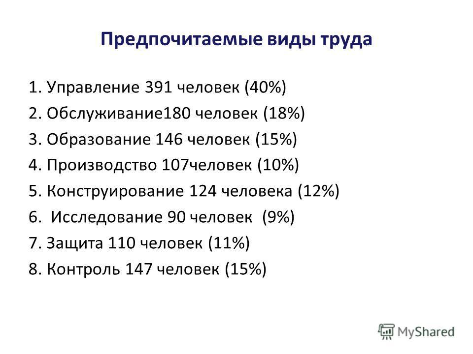 Предпочитаемые виды труда 1. Управление 391 человек (40%) 2. Обслуживание 180 человек (18%) 3. Образование 146 человек (15%) 4. Производство 107 человек (10%) 5. Конструирование 124 человека (12%) 6. Исследование 90 человек (9%) 7. Защита 110 человек