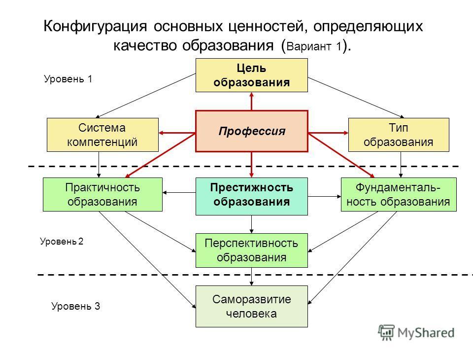 Конфигурация основных ценностей, определяющих качество образования ( Вариант 1 ). Профессия Цель образования Система компетенций Тип образования Престижность образования Фундаменталь- ность образования Практичность образования Перспективность образов