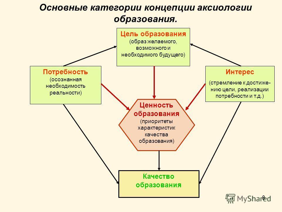 8 Основные категории концепции аксиологии образования. Цель образования (образ желаемого, возможного и необходимого будущего) Потребность (осознанная необходимость реальности) Интерес (стремление к достиже- нию цели, реализации потребности и т.д.) Ка