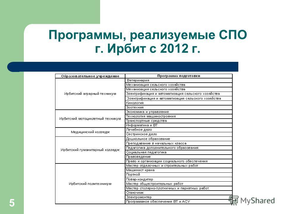 5 Программы, реализуемые СПО г. Ирбит с 2012 г.