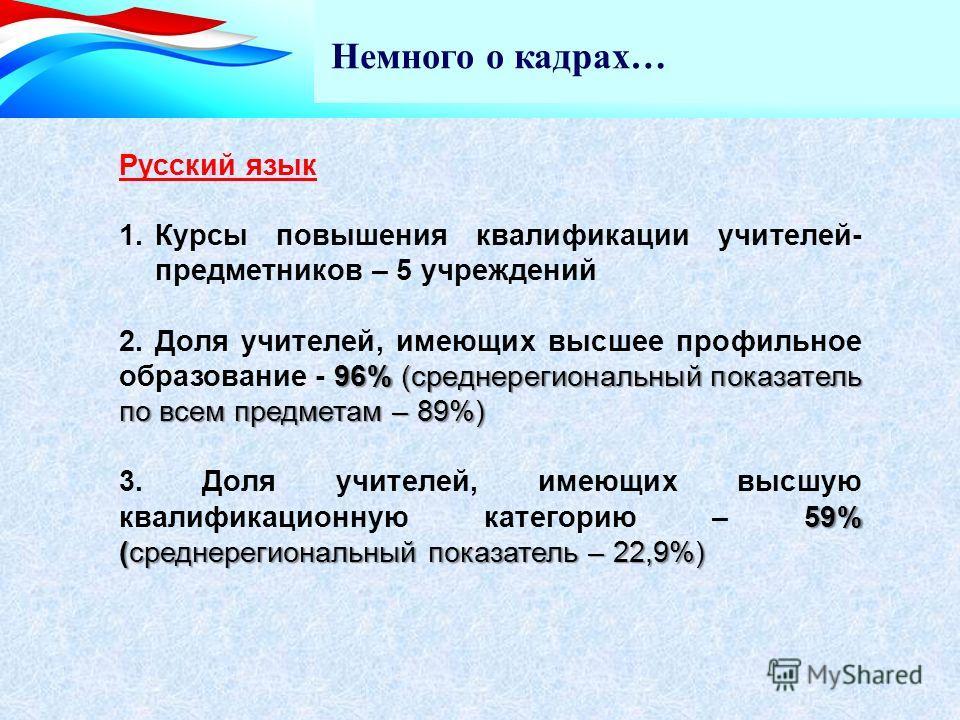 Немного о кадрах… Русский язык 1. Курсы повышения квалификации учителей- предметников – 5 учреждений 96% (среднерегиональный показатель по всем предметам – 89%) 2. Доля учителей, имеющих высшее профильное образование - 96% (среднерегиональный показат