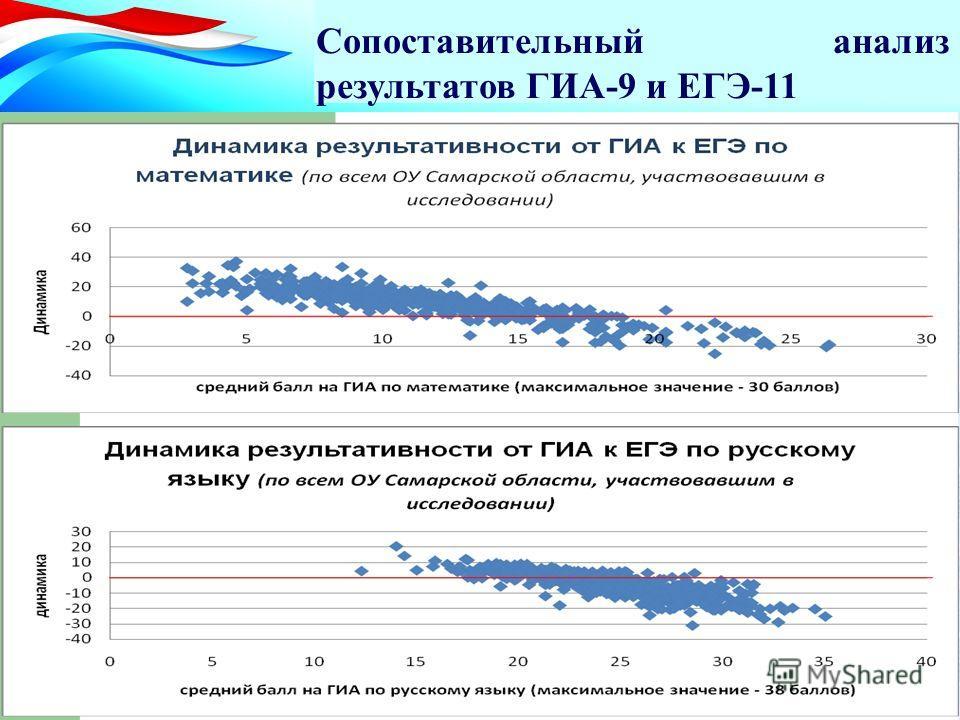 Сопоставительный анализ результатов ГИА-9 и ЕГЭ-11