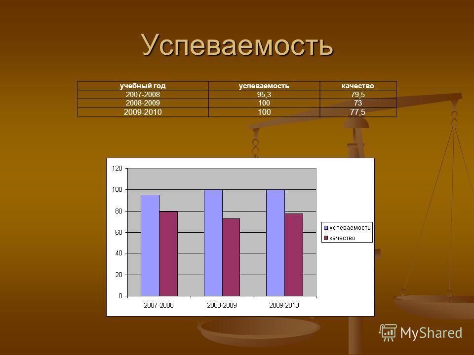 учебный годуспеваемостькачество 2007-200895,379,5 2008-200910073 2009-201010077,5 Успеваемость