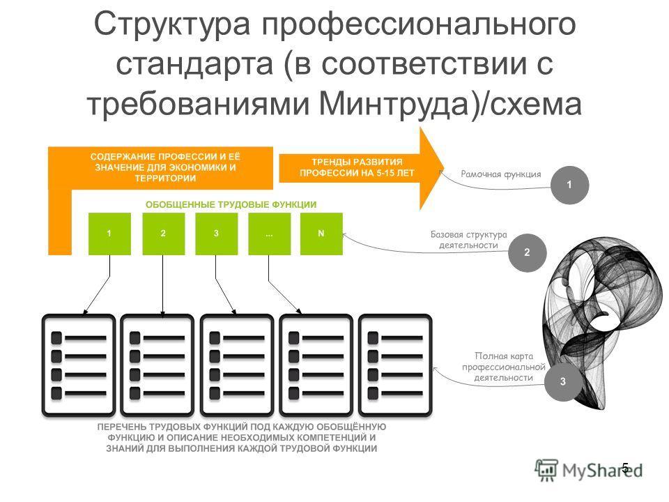 5 Структура профессионального стандарта (в соответствии с требованиями Минтруда)/схема