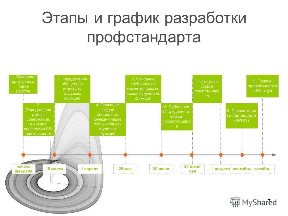7 Этапы и график разработки профстандарта