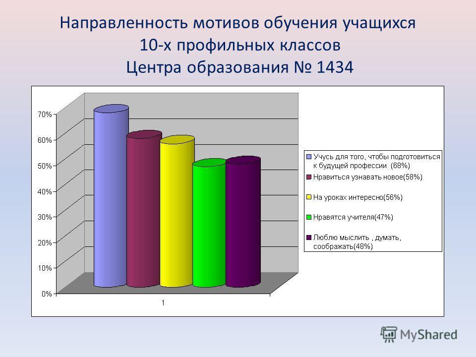 Направленность мотивов обучения учащихся 10-х профильных классов Центра образования 1434