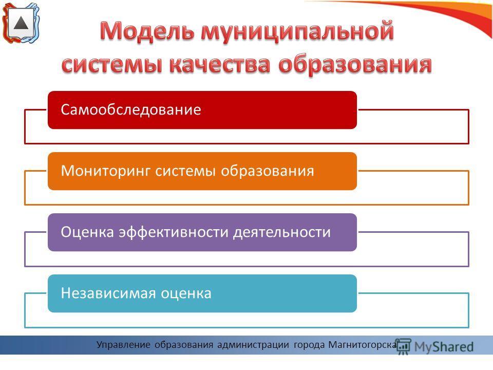 Самообследование Мониторинг системы образования Оценка эффективности деятельности Независимая оценка