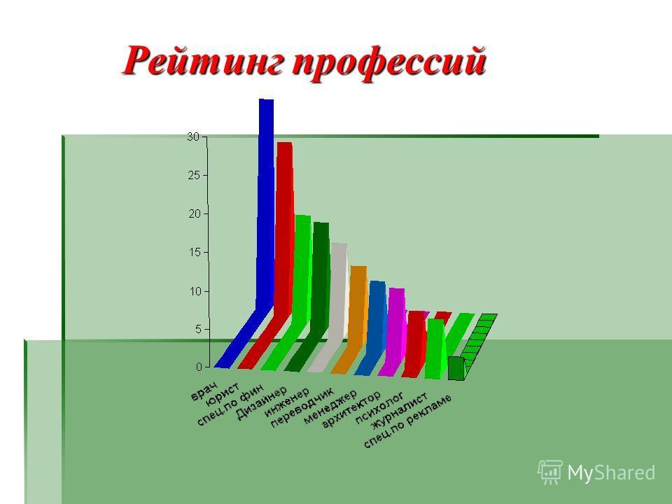 Рейтинг профессий