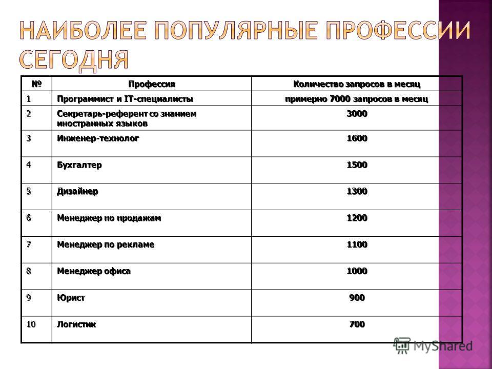 Профессия Количество запросов в месяц 1 Программист и IТ-специалисты примерно 7000 запросов в месяц 2 Секретарь-референт со знанием иностранных языков 3000 3Инженер-технолог 1600 4Бухгалтер 1500 5Дизайнер 1300 6 Менеджер по продажам 1200 7 Менеджер п