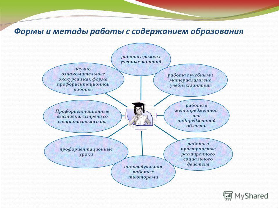 Формы и методы работы с содержанием образования