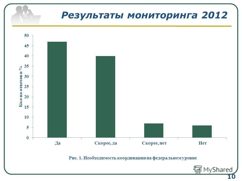 Результаты мониторинга 2012 10