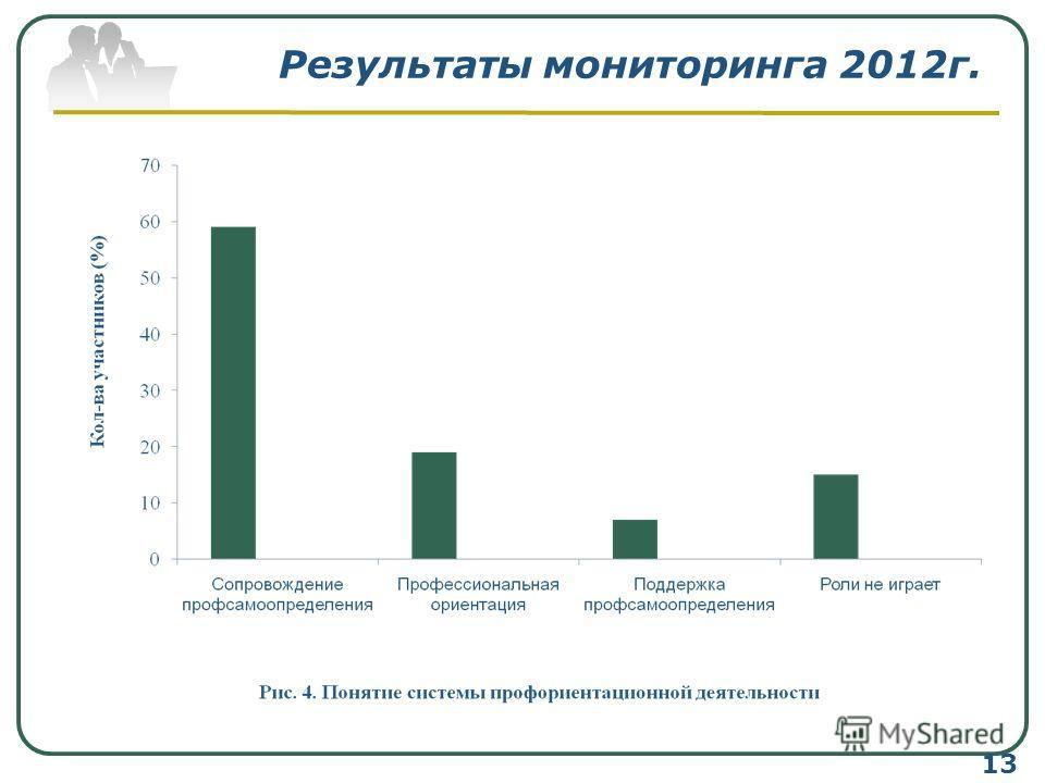 Результаты мониторинга 2012г. 13