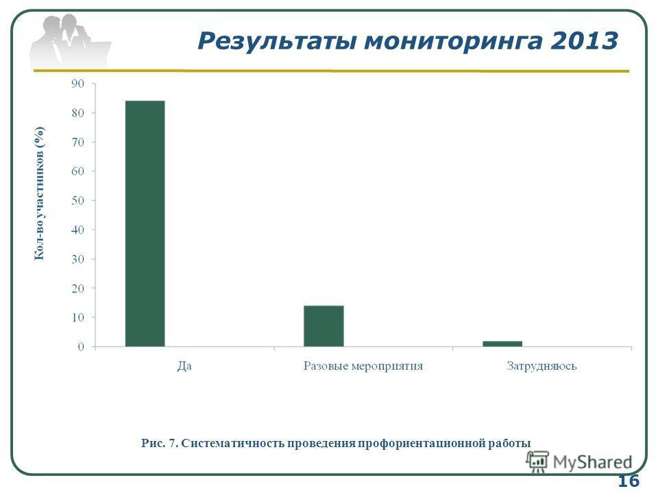 Результаты мониторинга 2013 Рис. 7. Систематичность проведения профориентационной работы 16
